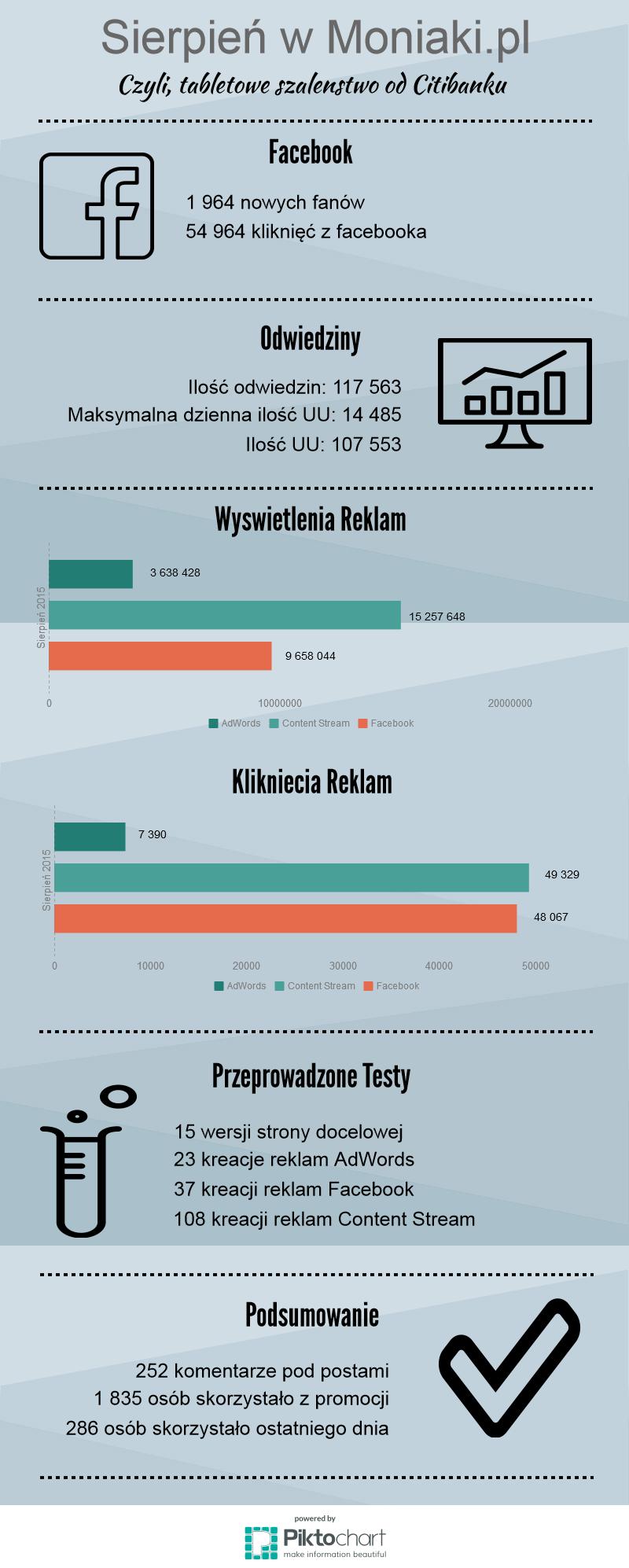Sierpień w Moniaki_pl - infografika
