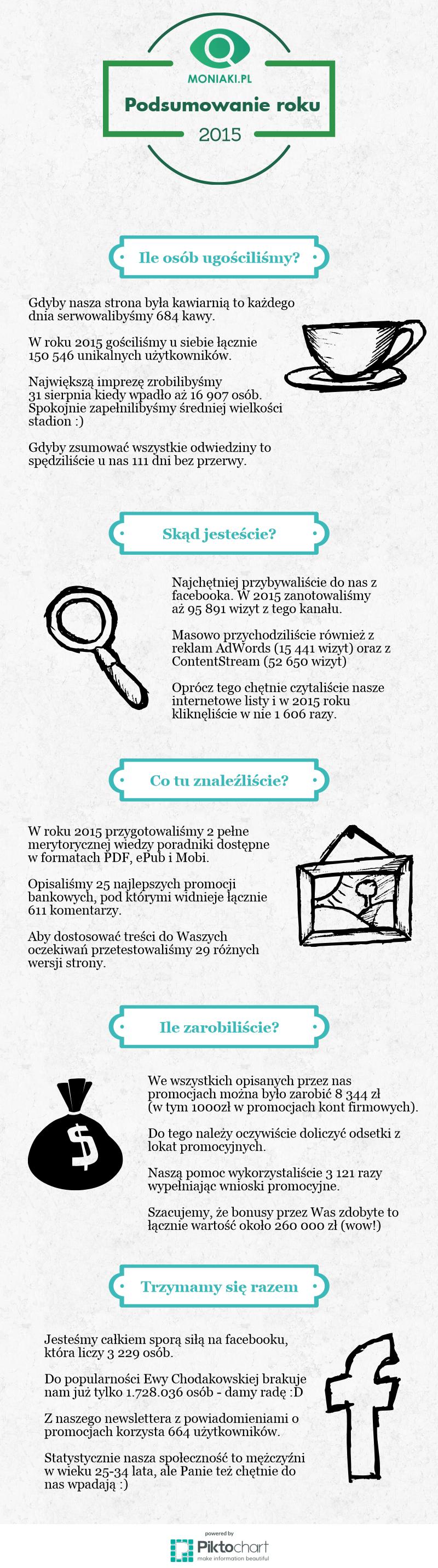 Moniaki.pl - Rok 2015 w liczbach